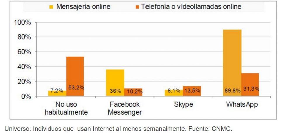 estudio cnmc individuos usuarios internet 2016 programapublicidad muy grande
