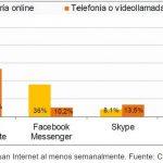 La mitad de los internautas en España usa aplicaciones para llamar a través de Internet