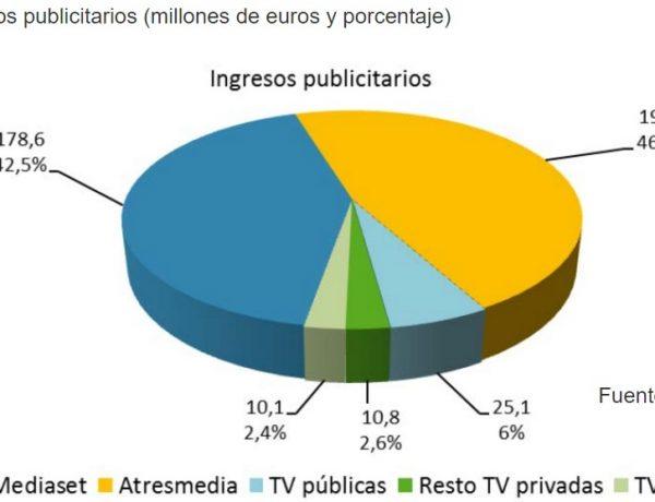 ingresos publicitarios cnmc data programapublicidad muy grande