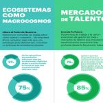 Tecnología 'por y para las personas´ clave del futuro de la economía digital