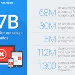 Google anuncia el doble de incumplimientos en políticas publicitarias y retira 17 millones de anuncios