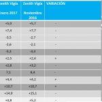 La inversión publicitaria crecerá un 4,8% en 2017 según Zenith Vigía.