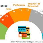 Los programas de fidelización pueden aportar a las marcas más del 50% de sus ventas, según Kantar