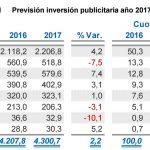 La inversión publicitaria del 1er trimestre de 2017 crece un 2,2% y lo hará hasta final 2017