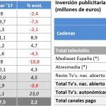 La inversión publicitaria crece el 2,2% en los tres primeros meses de 2017, según Infoadex
