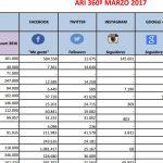 La influencia de las revistas creció + 7,1 % en último trimestre, según ARI
