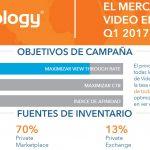 Crece el uso de inventario publicitario seguro. La tasa global de viewability en España entre las más altas
