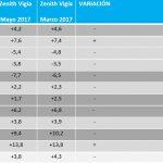 La inversión publicitaria en medios podría crecer este año un 3,8% según Zenith Vigía.