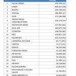 Havas Media, Carat, Zenith, Ymedia y OMD, lideran ranking inversión, en medios convencionales