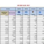 Informe ARI 360º junio 2018:  la influencia de las revistas creció  + 19,8 % en último año