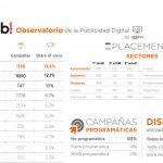 Finanzas, Editorial y Automoción, sectores que lideran el share of voice según Observatorio de la Publicidad Digital IAB