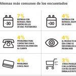 El top 12 de sites de ecommerce preferidos por españoles, según OCU