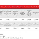 El arranque de la Champions otorga el Spot de Oro a Antena 3, según OMD