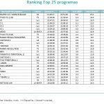 El Hormiguero 3.0 con Karra Elejalde, A3, lideró el jueves con 15.2% y 2.668.000 espectadores