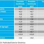 Zenthinela mantiene previsión de crecimiento del 3,6% de inversión en Medios Convencionales.
