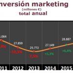 Los anunciantes invirtieron en marketing un 6% más que en 2015 y superaron los 30.000 millones €, según MKT
