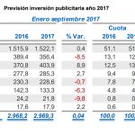 La Inversión Publicitaria Enero-septiembre 2017 se mantiene plana, con +0,04%