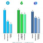 Antena 3 y laSexta, cadenas preferidas por los españoles por calidad y entretenimiento