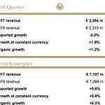 El Grupo Publicis anuncia un crecimiento orgánico del 1,2% en el 3T  y del 0,3% a septiembre