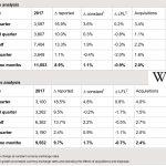 WPP anuncia aumento de ingresos plano entre 0 y 1% para 2017, ante recortes anunciantes y consultoras