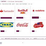 Aumentan presupuestos de Branded Content: 9 de cada 10 anunciantes dicen usarlo
