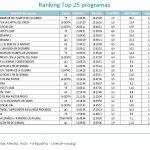 Cine / El Amanecer Del Planeta De Los Simios,  T5  lideró el domingo, con 20,2% y 3.355.000 espectadores