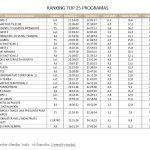 El Tiempo 2, en La1, lideró el martes, con 16,6% y 2.884.000 espectadores, seguido de Informativos 21:00h de T5.