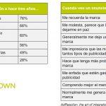 El 26% de los españoles opina que las campañas multicanal le dejan una mayor impresión de la marca