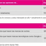 Automovilistas españoles confían más en las marcas de auto que en Google o Facebook.