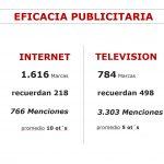 Ymedia Vizeum realiza el primer estudio observacional de consumo real multipantalla en España