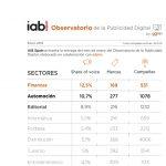 El sector Finanzas ha vuelto a ser el sector con mayor Share of Voice con un 10,7%, según IAB
