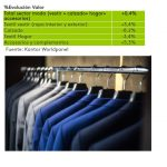 El sector moda se recupera en 2017 con un crecimiento del 0,4% según Kantar Worldpanel