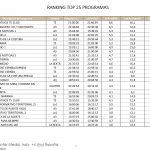 Informativos T5 21:00 lideró con 2,9 millones de espectadores el lunes, seguido de El Hormiguero 3.0