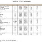 El Hormiguero 3.0, con Paz Padilla, A3, lideró el lunes con 3,4 millones de espectadores