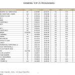 El Hormiguero 3.0  lideró el jueves desde Antena 3, con 3,4 millones de espectadores y 17%