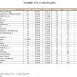 Cine 5 estrellas, 'Marte', Telecinco, arrasó el martes con 3,8 millones de espectadores