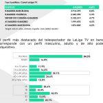 3,3 millones de espectadores ven partidos de LaLiga en locales públicos cada semana