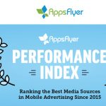 Google crece y Facebook siguen como medios principales de marketing de aplicaciones móviles
