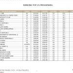 Fariña 1981, A3, lideró el miércoles con 3,4 millones de espectadores y 21,6%, seguido de El Hormiguero 3.0