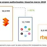 ATRESMEDIA, grupo audiovisual líder en Internet dos años consecutivos  (18,6 millones de usuarios únicos)