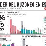 I Estudio de Publicidad Directa en España: La publicidad directa genera mayor recuerdo de marca