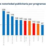 Mediaset España acapara ocho de las diez emisiones con mayor notoriedad publicitaria en TV.