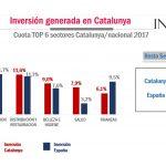 Cae inversión publicitaria de anunciantes de Catalunya,  a 987,5 millones €, un -0,6%