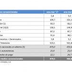 La inversión publicitaria en medios convencionales decrece -1,9% a 960,8 millones €