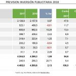 La inversión publicitaria cae durante el primer trimestre de 2018, un 1,62%