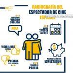 En día del Espectador y en versión doblada: así ven los españoles el cine