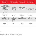 Supervivientes, T5, lideró domingo con 2,7 millones y 19,9%, seguido de 'Infierno Azul', La1