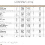 Supervivientes, Telecinco lideró el jueves con 3,7 millones de espectadores y 32,4%