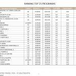 El Hormiguero 3.0, Antena 3, lideró el lunes con 2,9 millones de espectadores de media.