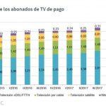 El parque de abonados de televisión de pago creció este trimestre, 8,6%
